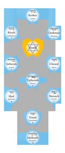 kabala-strom-zivota